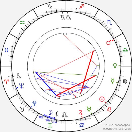 Aino Sibelius astro natal birth chart, Aino Sibelius horoscope, astrology