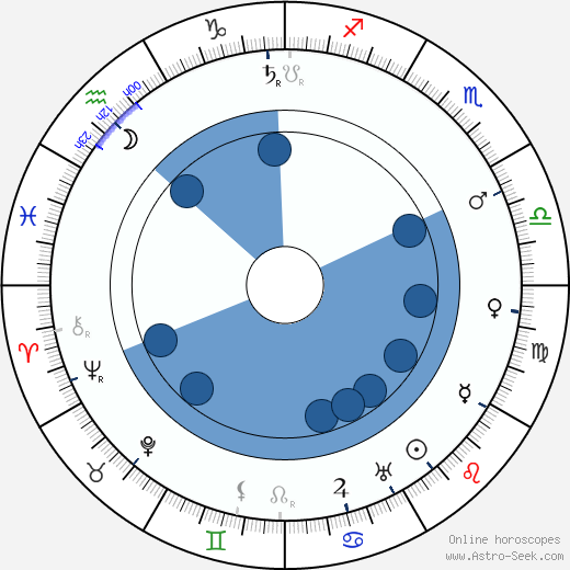 Eduard von Winterstein wikipedia, horoscope, astrology, instagram