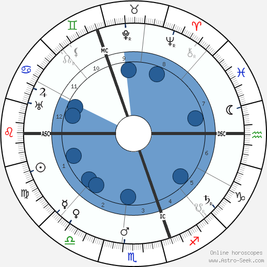 Ernest Rutherford wikipedia, horoscope, astrology, instagram