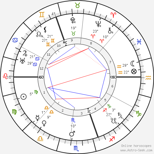 Ernest Rutherford birth chart, biography, wikipedia 2018, 2019