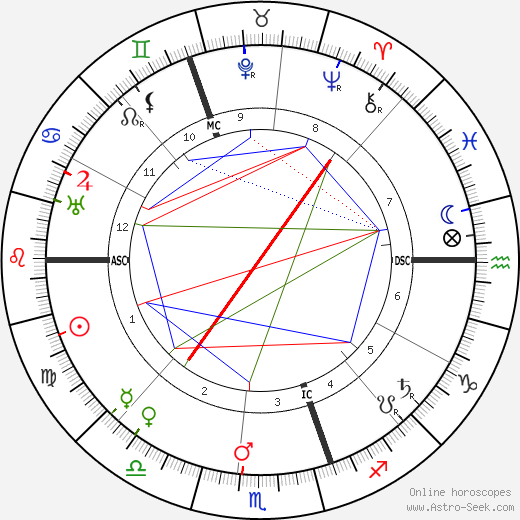 Ernest Rutherford astro natal birth chart, Ernest Rutherford horoscope, astrology