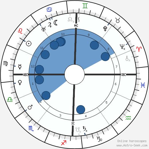 Karl Liebknecht wikipedia, horoscope, astrology, instagram