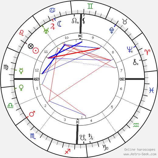 Карл Либкнехт Karl Liebknecht день рождения гороскоп, Karl Liebknecht Натальная карта онлайн