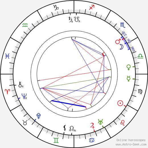 Leonid Andreyev astro natal birth chart, Leonid Andreyev horoscope, astrology