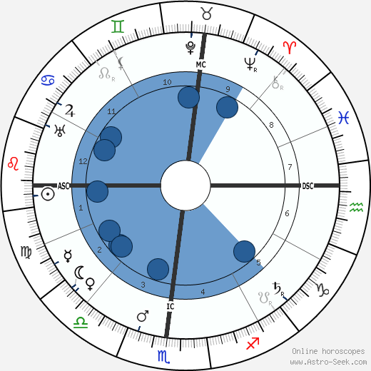 Orville Wright horoscope, astrology, sign, zodiac, date of birth, instagram