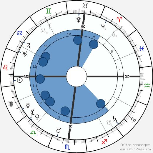 Orville Wright wikipedia, horoscope, astrology, instagram