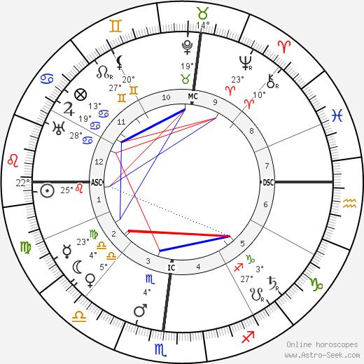 Orville Wright tema natale, biography, Biografia da Wikipedia 2020, 2021