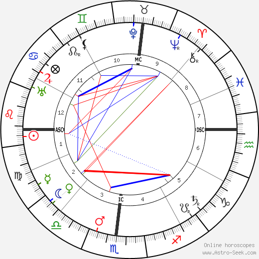 Orville Wright astro natal birth chart, Orville Wright horoscope, astrology