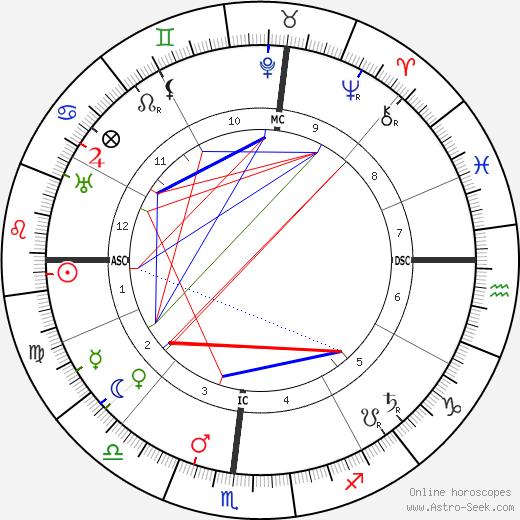 Orville Wright tema natale, oroscopo, Orville Wright oroscopi gratuiti, astrologia
