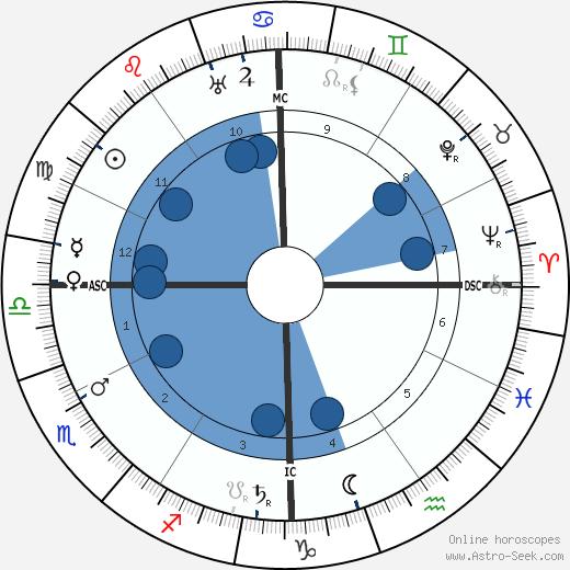 Theodore Dreiser wikipedia, horoscope, astrology, instagram