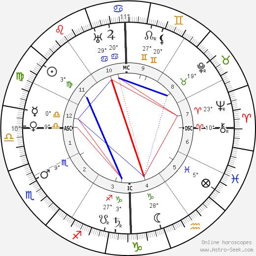 Theodore Dreiser birth chart, biography, wikipedia 2019, 2020