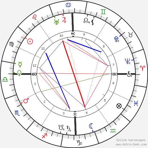 Theodore Dreiser astro natal birth chart, Theodore Dreiser horoscope, astrology