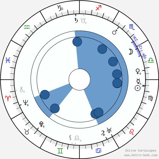 Filip Balek-Brodský wikipedia, horoscope, astrology, instagram