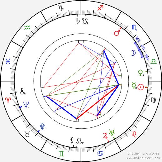 Filip Balek-Brodský tema natale, oroscopo, Filip Balek-Brodský oroscopi gratuiti, astrologia
