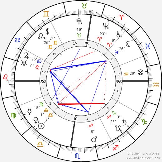 Grazia Deledda birth chart, biography, wikipedia 2018, 2019