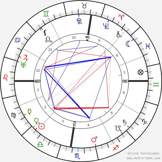 Grazia Deledda astro natal birth chart, Grazia Deledda horoscope, astrology