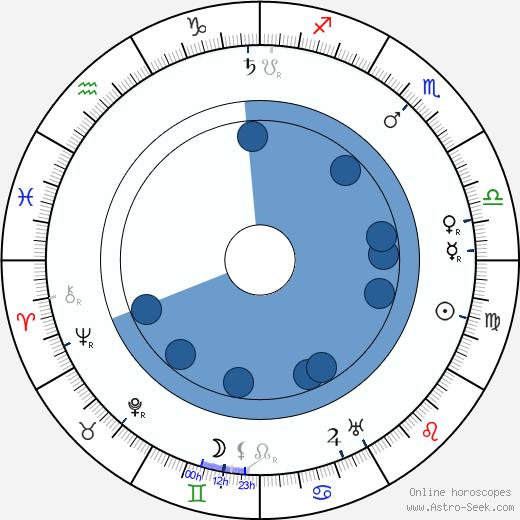 Karel Veverka wikipedia, horoscope, astrology, instagram