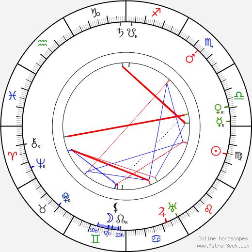 Karel Veverka tema natale, oroscopo, Karel Veverka oroscopi gratuiti, astrologia