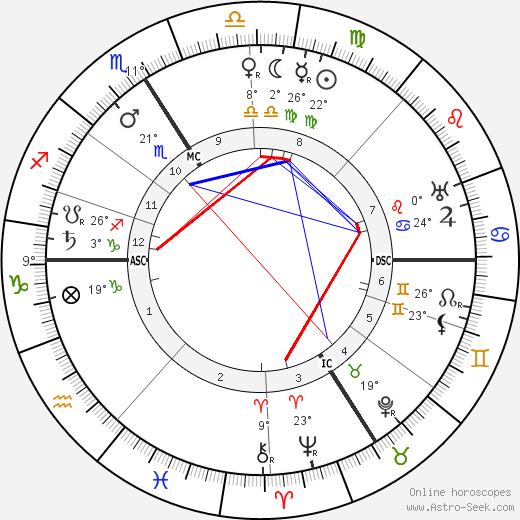 Marguerite Moreno birth chart, biography, wikipedia 2019, 2020