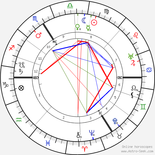 Marguerite Moreno astro natal birth chart, Marguerite Moreno horoscope, astrology