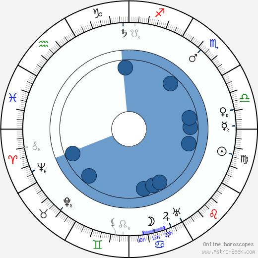 Marie Svobodová wikipedia, horoscope, astrology, instagram
