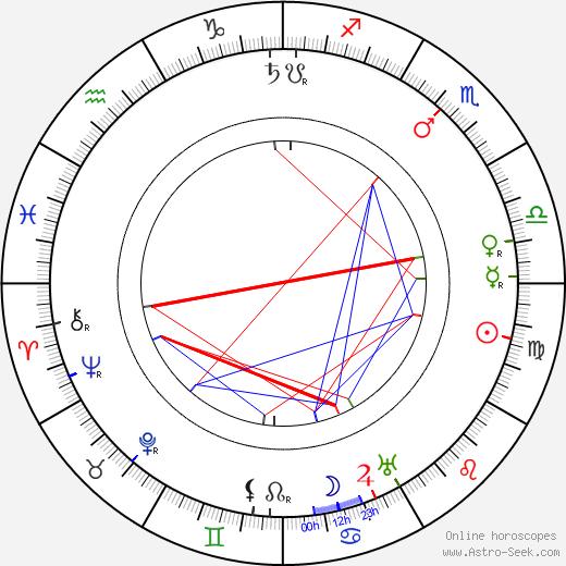 Marie Svobodová день рождения гороскоп, Marie Svobodová Натальная карта онлайн