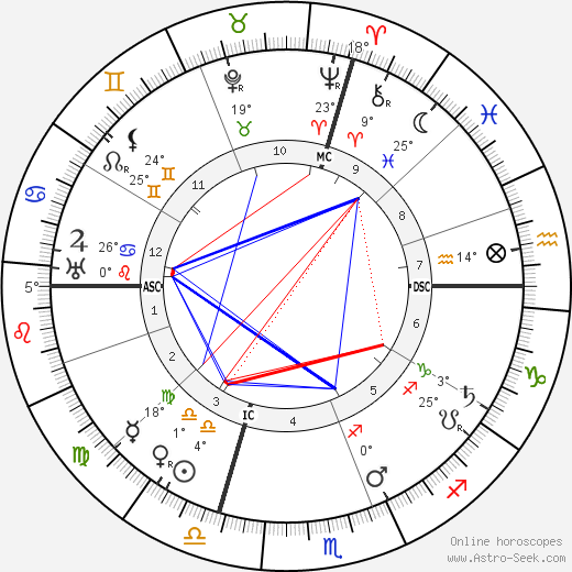 Pietro Badoglio birth chart, biography, wikipedia 2018, 2019
