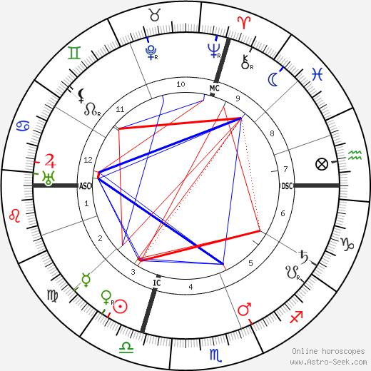 Pietro Badoglio astro natal birth chart, Pietro Badoglio horoscope, astrology