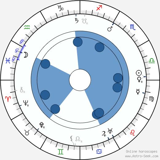 Winsor McCay wikipedia, horoscope, astrology, instagram