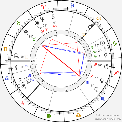 Alexander Scriabin birth chart, biography, wikipedia 2018, 2019