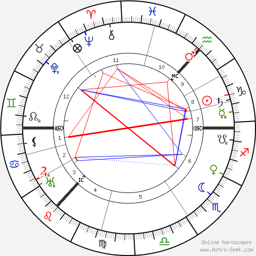 Alexander Scriabin astro natal birth chart, Alexander Scriabin horoscope, astrology