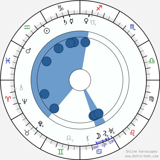 Ethel Turner wikipedia, horoscope, astrology, instagram
