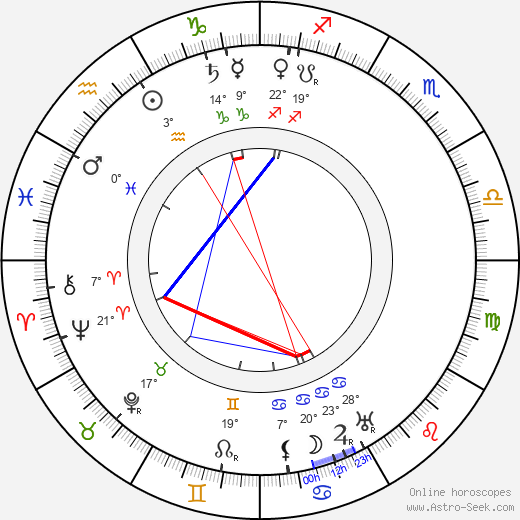Ethel Turner birth chart, biography, wikipedia 2019, 2020