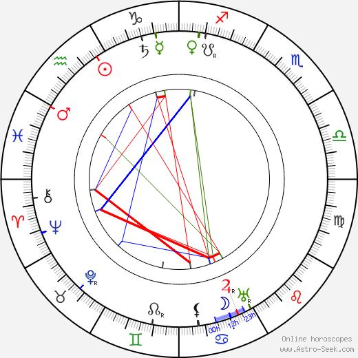 Ethel Turner birth chart, Ethel Turner astro natal horoscope, astrology