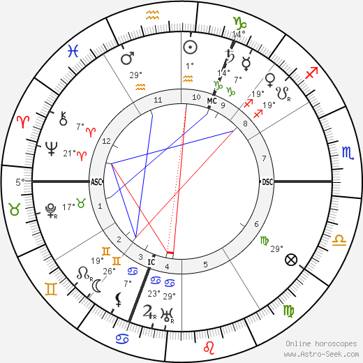 Fagus birth chart, biography, wikipedia 2019, 2020