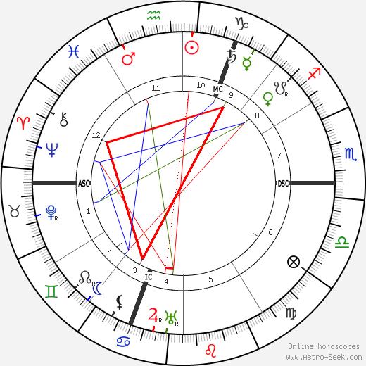 Fagus astro natal birth chart, Fagus horoscope, astrology
