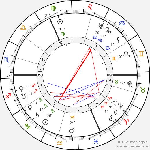 Gordon Craig birth chart, biography, wikipedia 2018, 2019