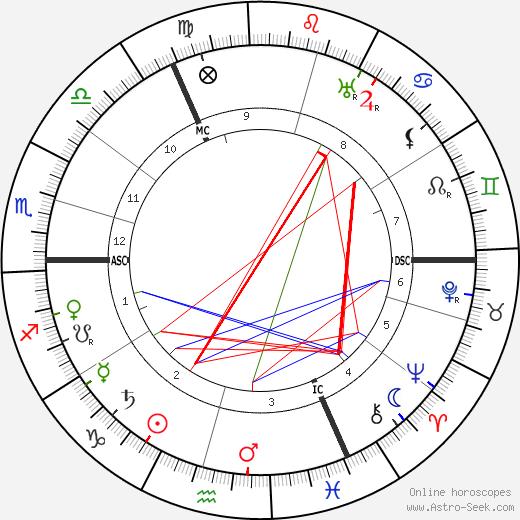 Gordon Craig astro natal birth chart, Gordon Craig horoscope, astrology
