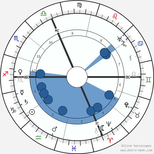 Henri Busser wikipedia, horoscope, astrology, instagram