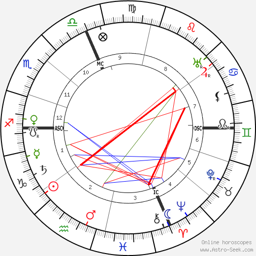 Henri Busser astro natal birth chart, Henri Busser horoscope, astrology