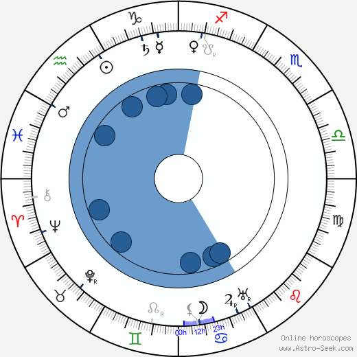 Jože Plečnik wikipedia, horoscope, astrology, instagram
