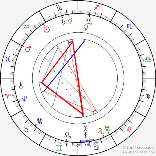 Jože Plečnik astro natal birth chart, Jože Plečnik horoscope, astrology