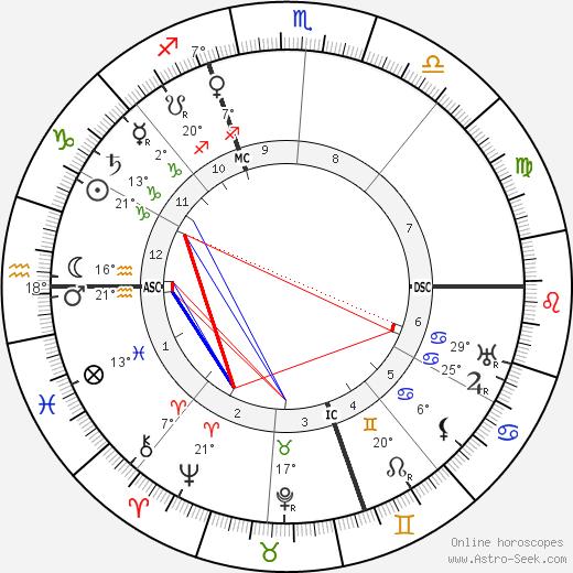 Just Sicard De Pauzoles birth chart, biography, wikipedia 2018, 2019
