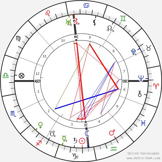 Paul Graener tema natale, oroscopo, Paul Graener oroscopi gratuiti, astrologia