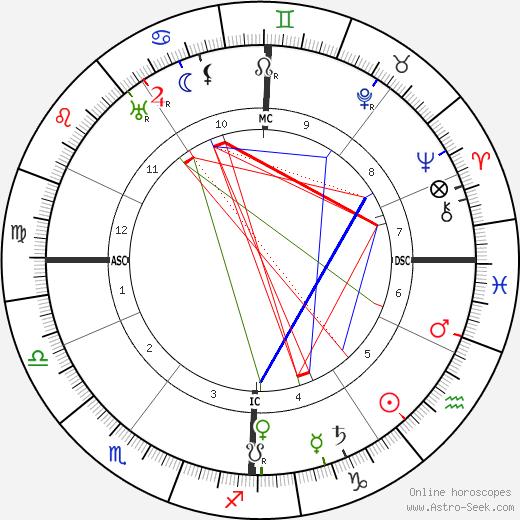 Paul Langevin tema natale, oroscopo, Paul Langevin oroscopi gratuiti, astrologia