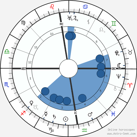 Paul Léautaud wikipedia, horoscope, astrology, instagram