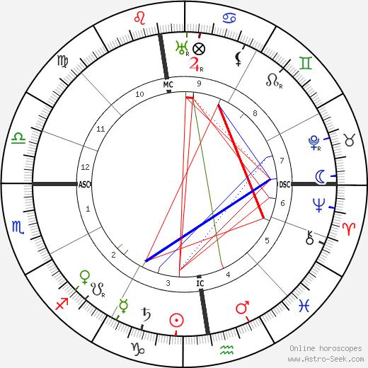 Paul Léautaud birth chart, Paul Léautaud astro natal horoscope, astrology