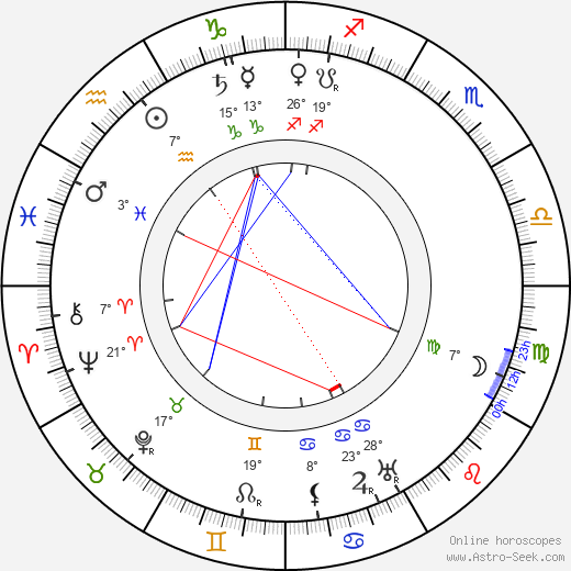 Pyotr Chardynin birth chart, biography, wikipedia 2018, 2019