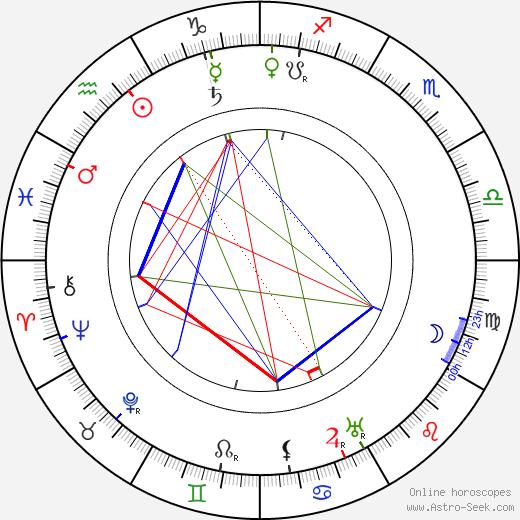 Pyotr Chardynin tema natale, oroscopo, Pyotr Chardynin oroscopi gratuiti, astrologia