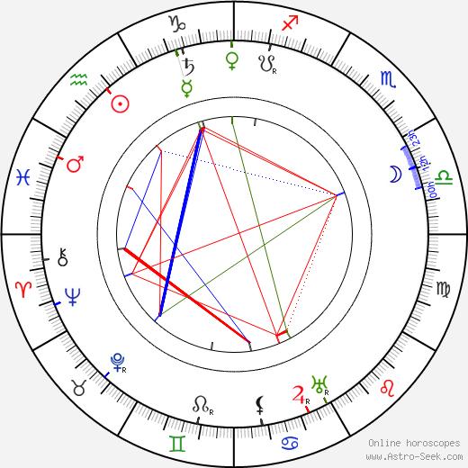 Zane Grey astro natal birth chart, Zane Grey horoscope, astrology